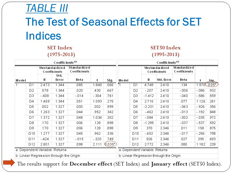 TABLE III The Test of Seasonal Effects for SET Indices