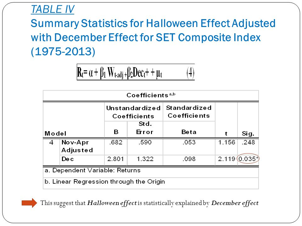 TABLE IV Summary Statistics for Halloween Effect Adjusted with December Effect for SET Composite Index (1975-2013)