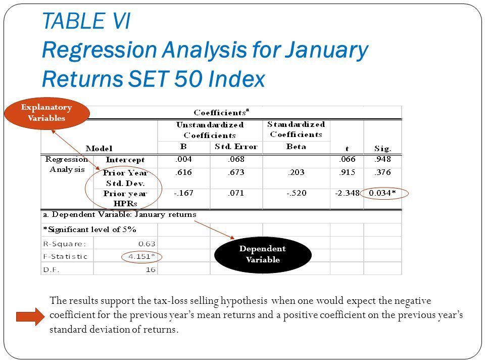TABLE VI Regression Analysis for January Returns SET 50 Index