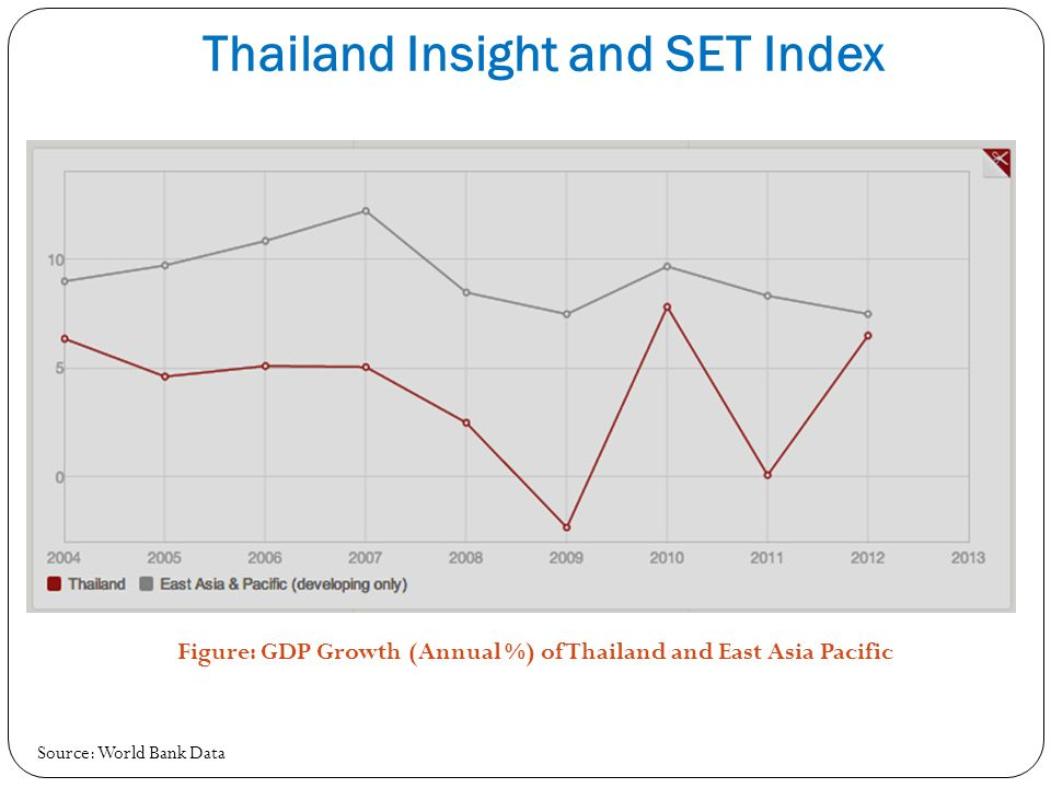 Thailand Insight and SET Index