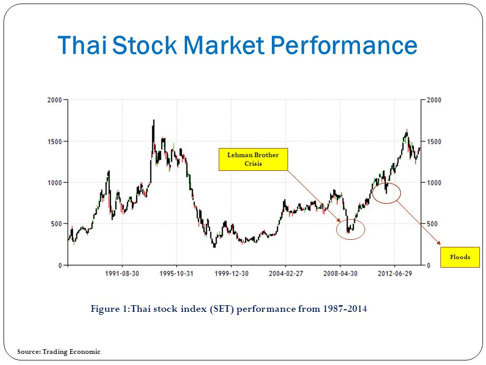 Thai Stock Market Performance
