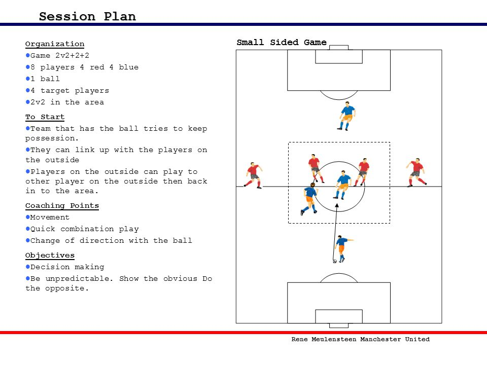 Session Plan Small Sided Game Organization Game 2v2+2+2
