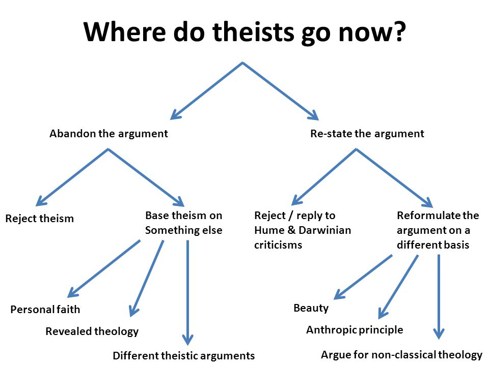 Different theistic arguments