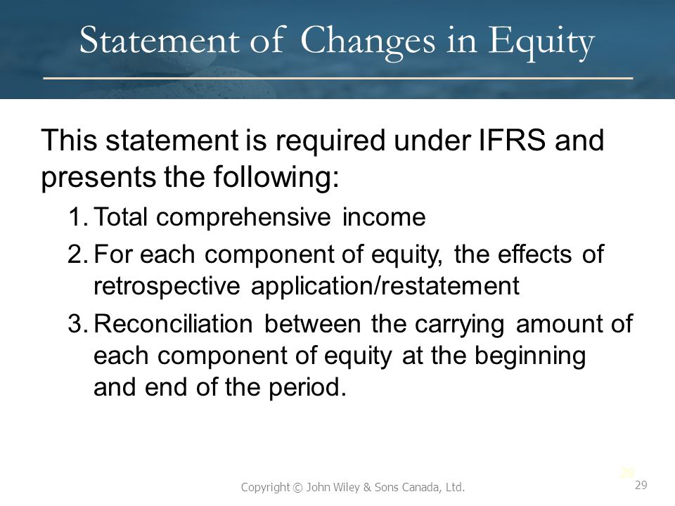 Statement of Changes in Equity