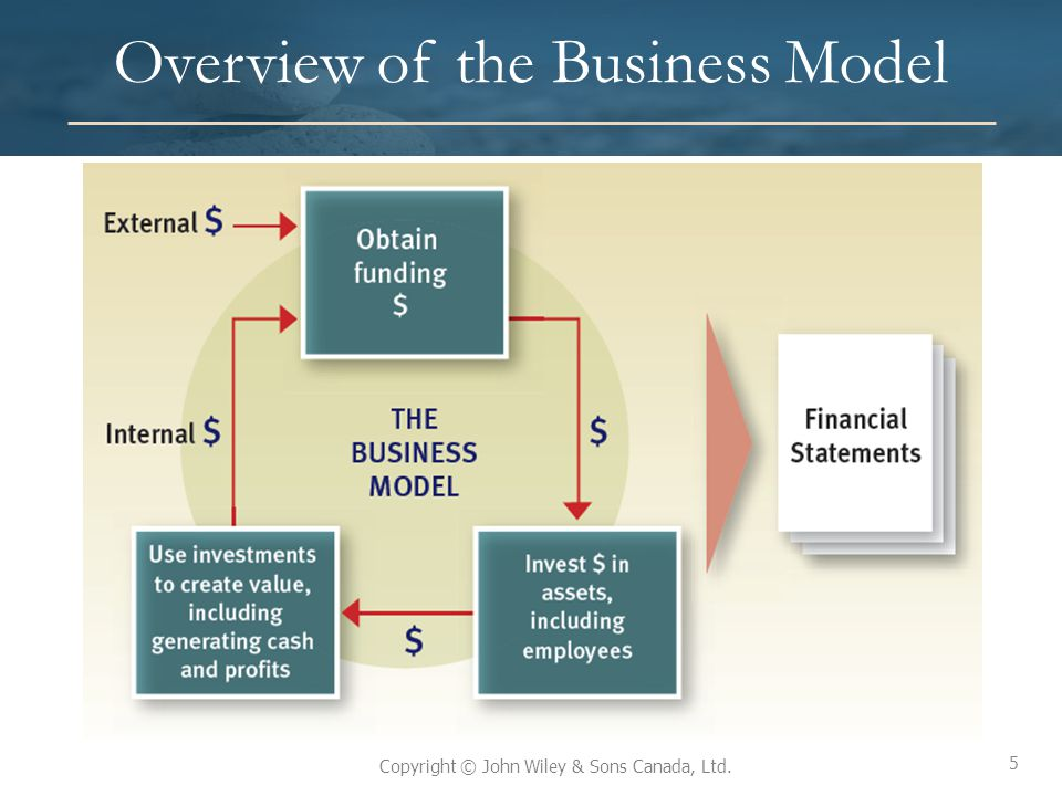 Overview of the Business Model
