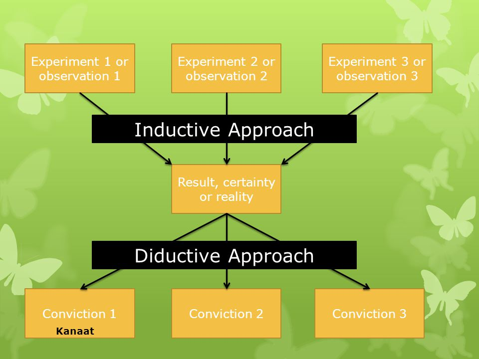 Inductive Approach Diductive Approach Experiment 1 or observation 1