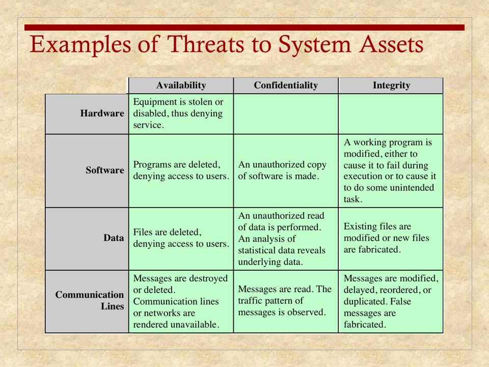 Examples of Threats to System Assets
