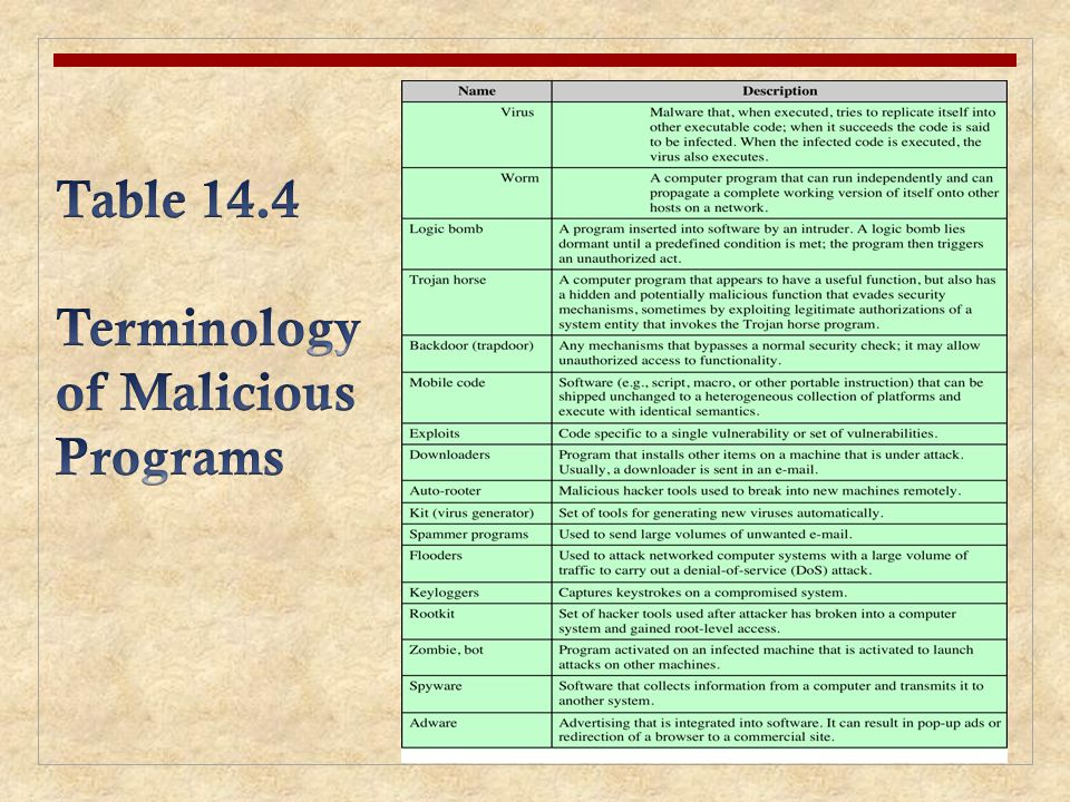 Table 14.4 Terminology of Malicious Programs
