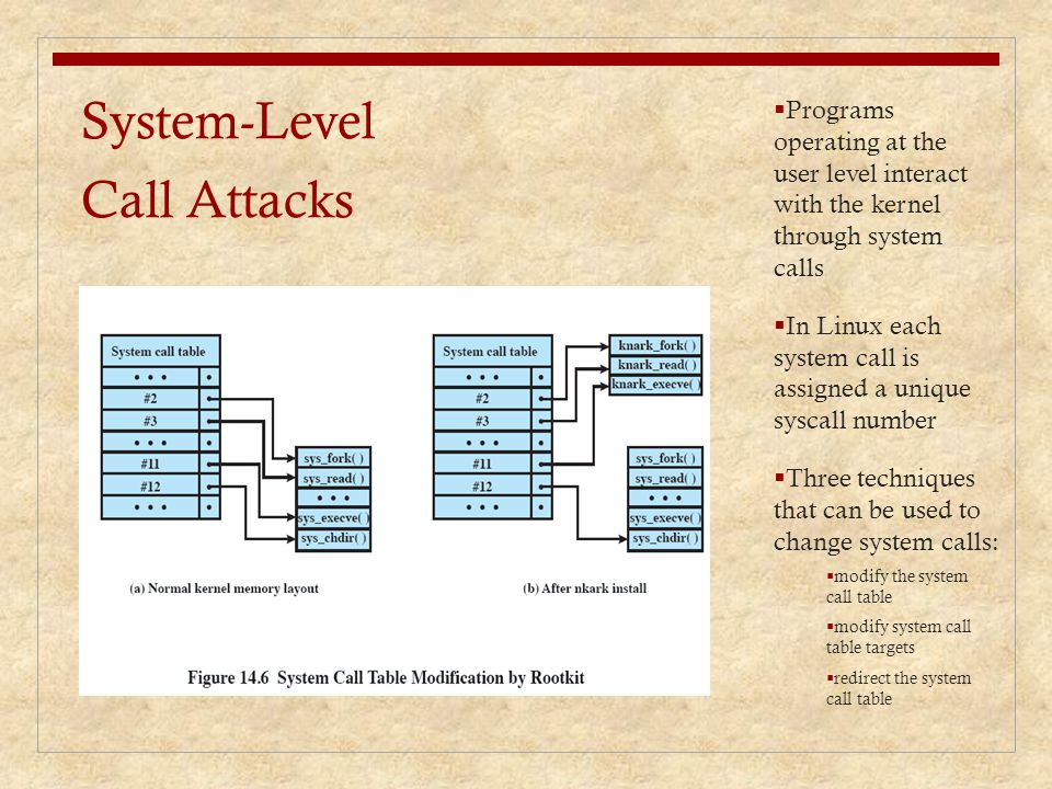System-Level Call Attacks