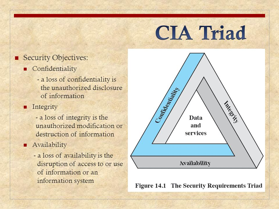 CIA Triad Security Objectives: Confidentiality