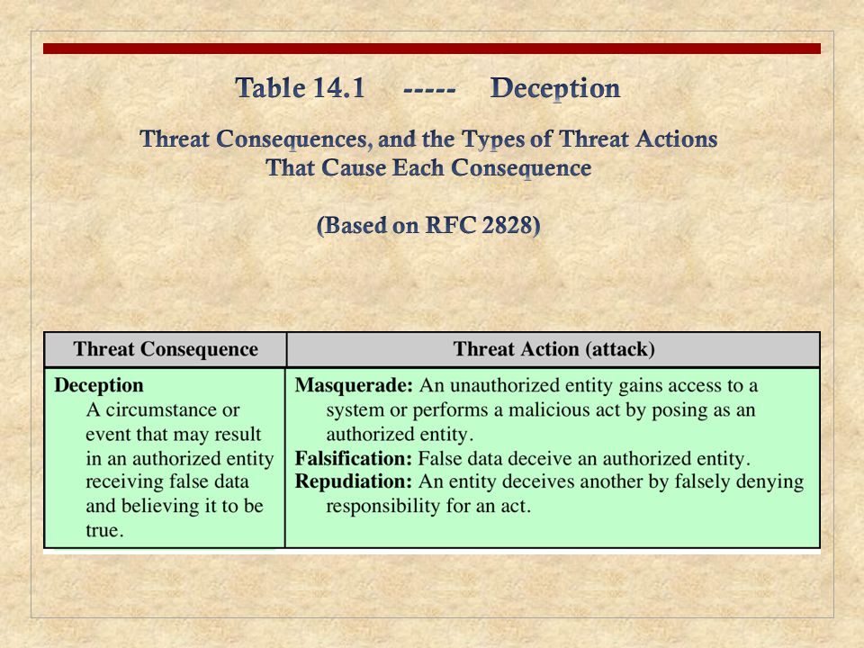 Table 14.1 ----- Deception Threat Consequences, and the Types of Threat Actions. That Cause Each Consequence.