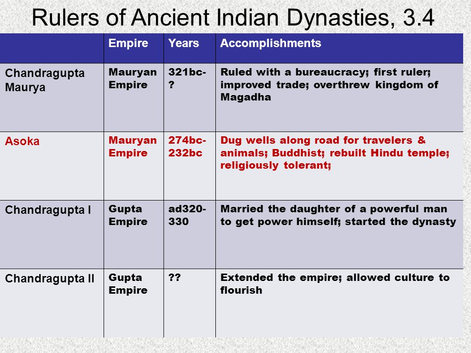 Rulers of Ancient Indian Dynasties, 3.4