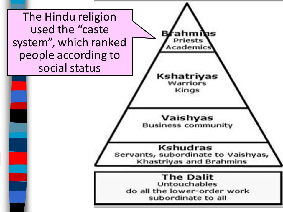 The Hindu religion used the caste system , which ranked people according to social status