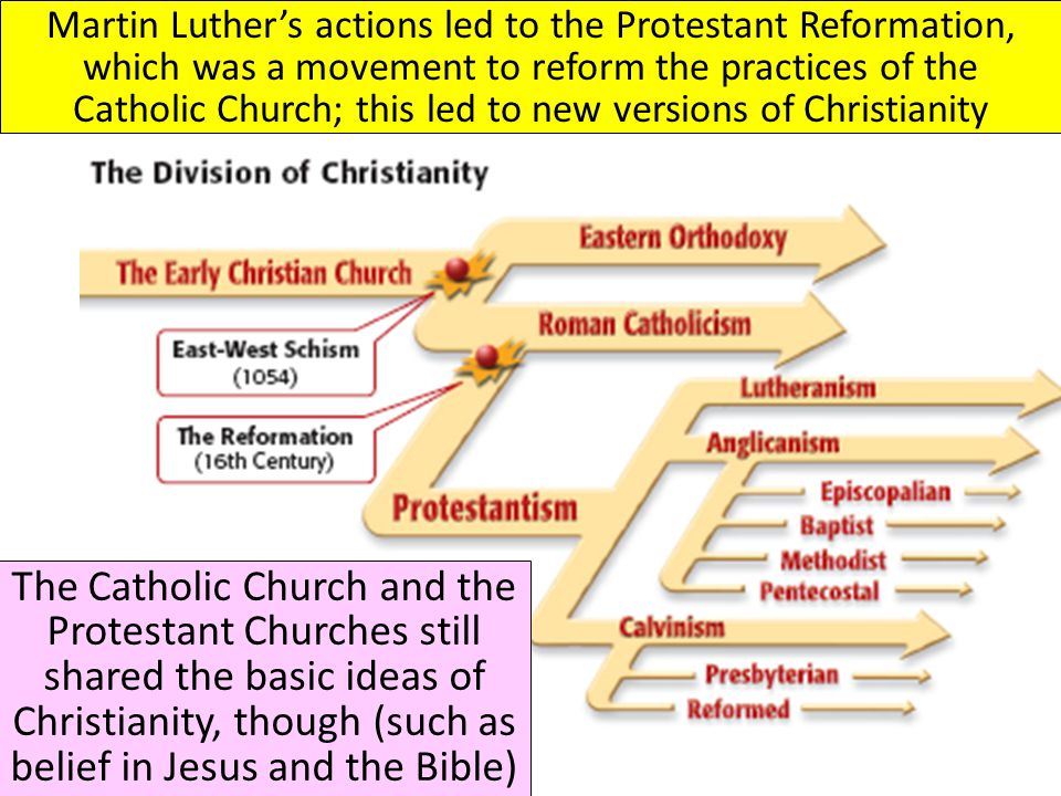 Martin Luther's actions led to the Protestant Reformation, which was a movement to reform the practices of the Catholic Church; this led to new versions of Christianity