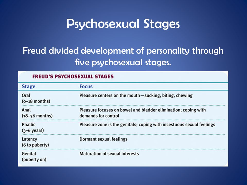 Psychosexual Stages Freud divided development of personality through five psychosexual stages.