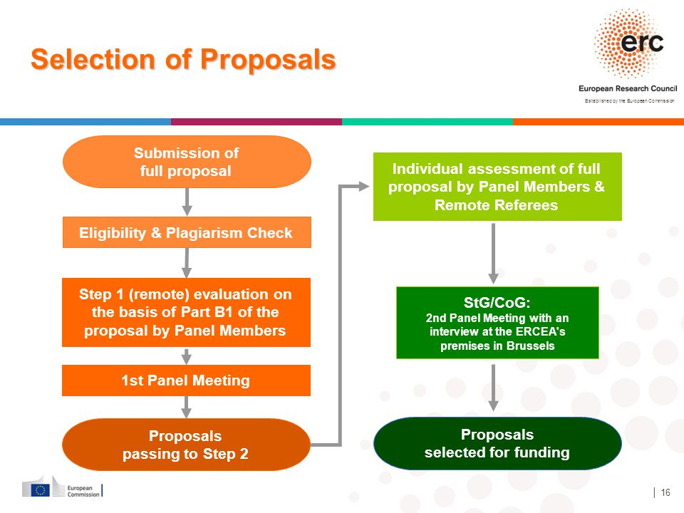 Selection of Proposals