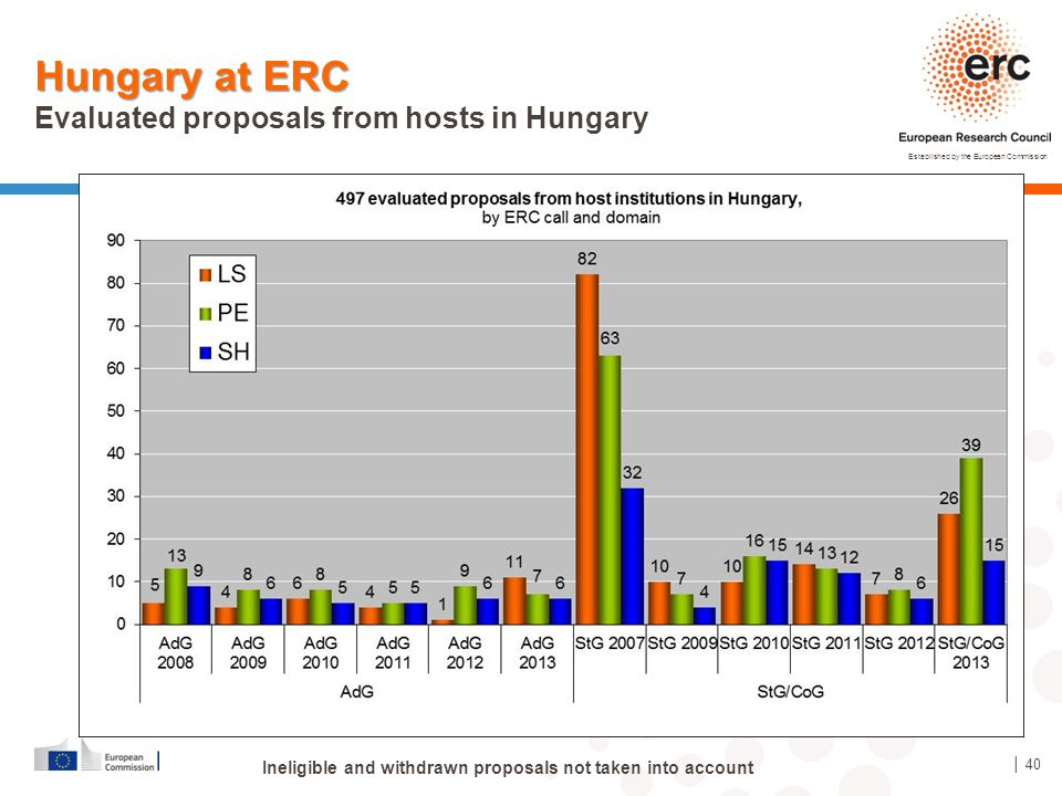 Hungary at ERC Evaluated proposals from hosts in Hungary