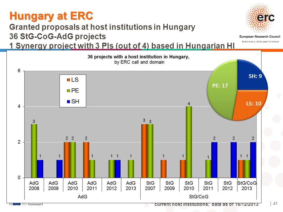 Hungary at ERC Granted proposals at host institutions in Hungary