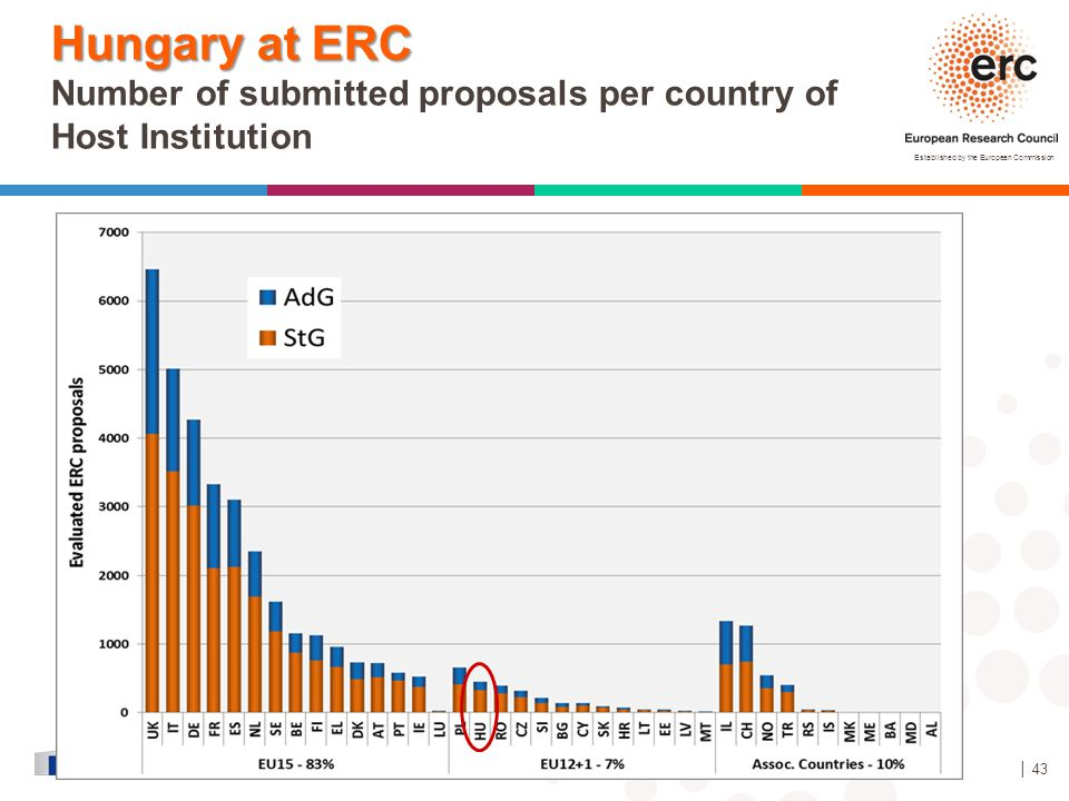 Hungary at ERC Number of submitted proposals per country of Host Institution