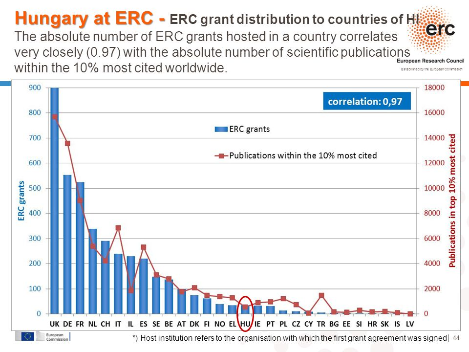 Hungary at ERC - ERC grant distribution to countries of HI