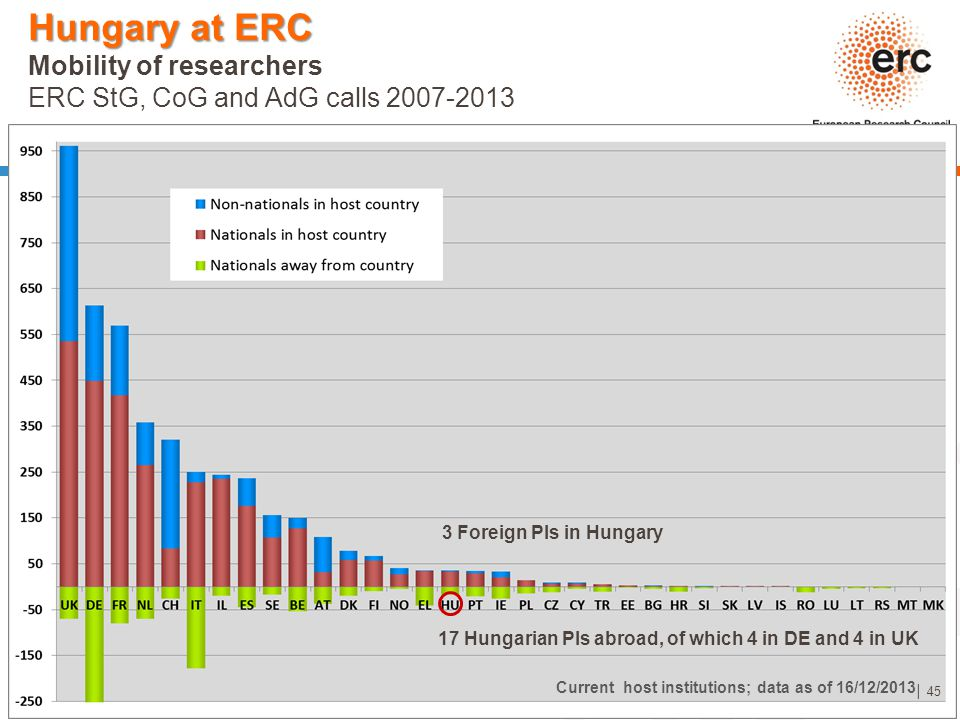 Hungary at ERC Mobility of researchers