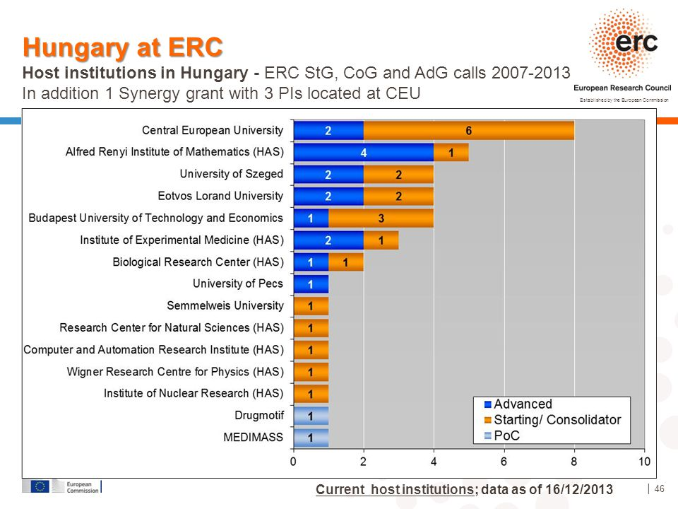 Hungary at ERC Host institutions in Hungary - ERC StG, CoG and AdG calls 2007-2013