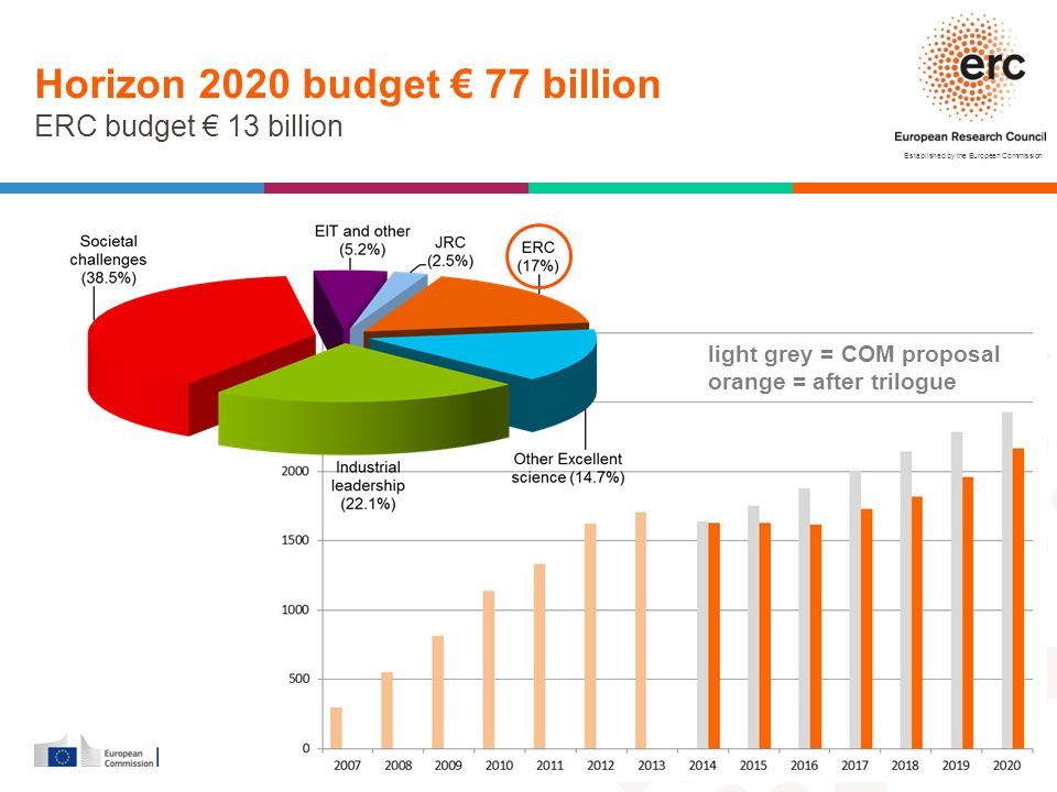 Horizon 2020 budget € 77 billion ERC budget € 13 billion