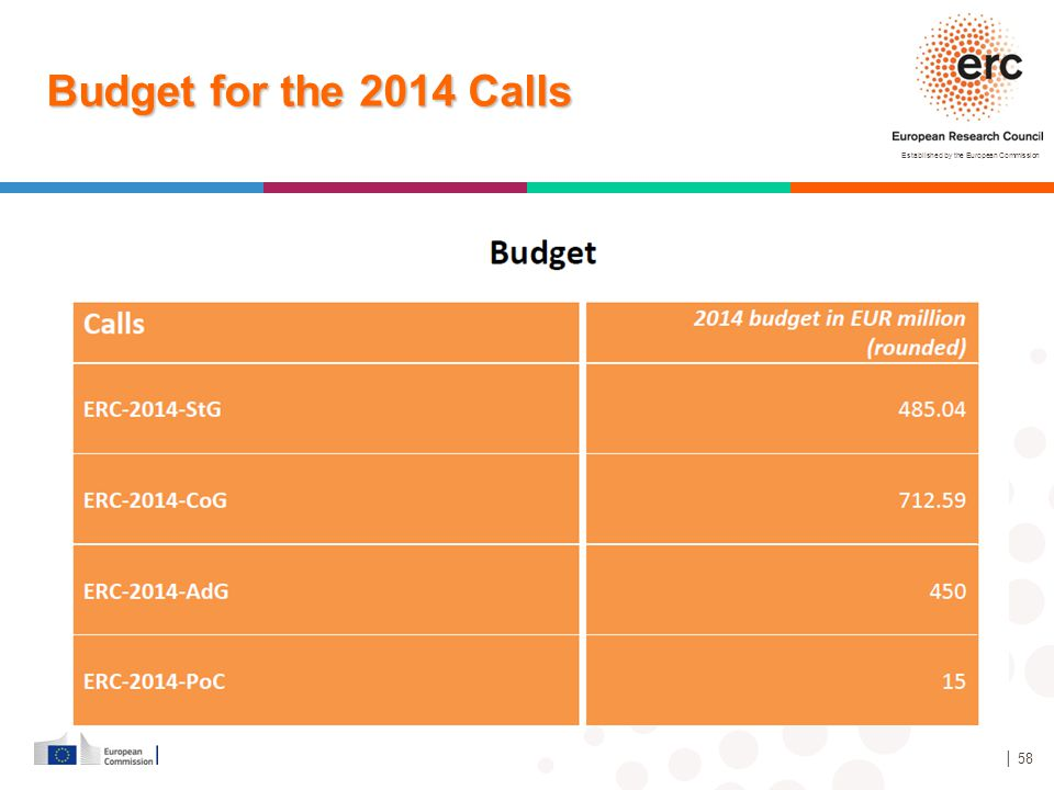 Budget for the 2014 Calls Starting Grants – 370