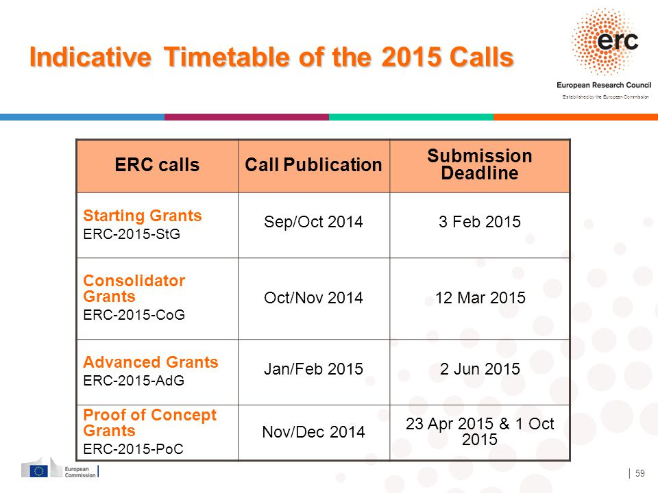 Indicative Timetable of the 2015 Calls