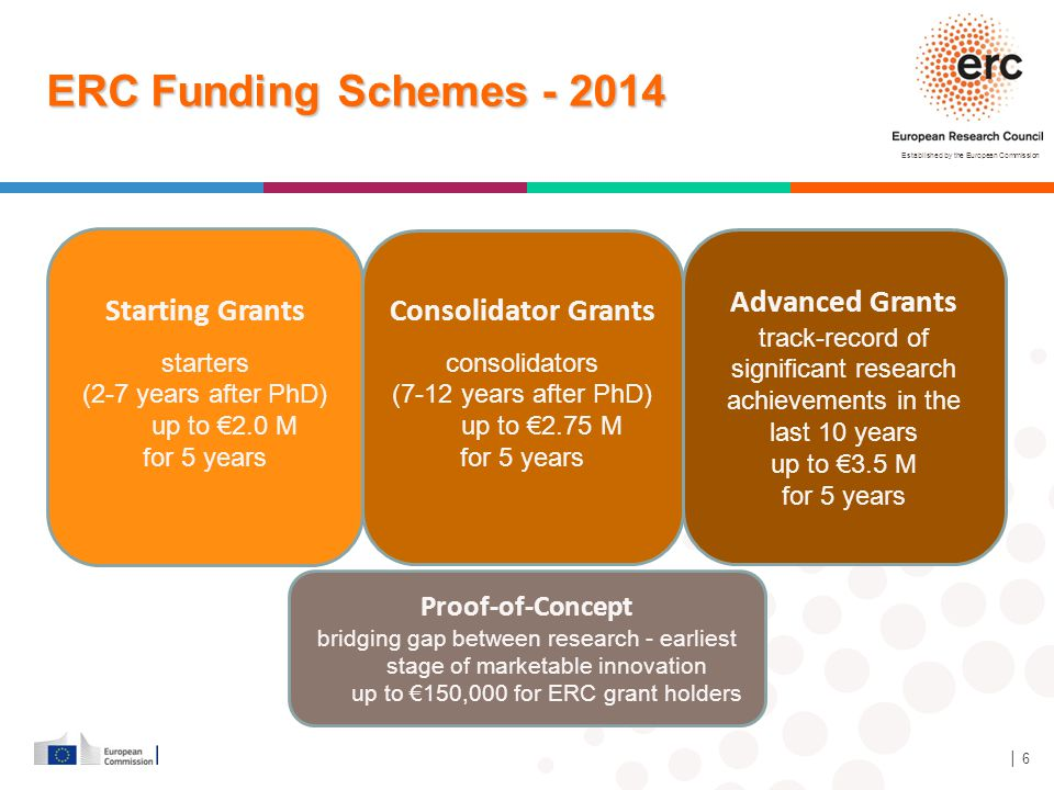 ERC Funding Schemes - 2014 Starting Grants Advanced Grants