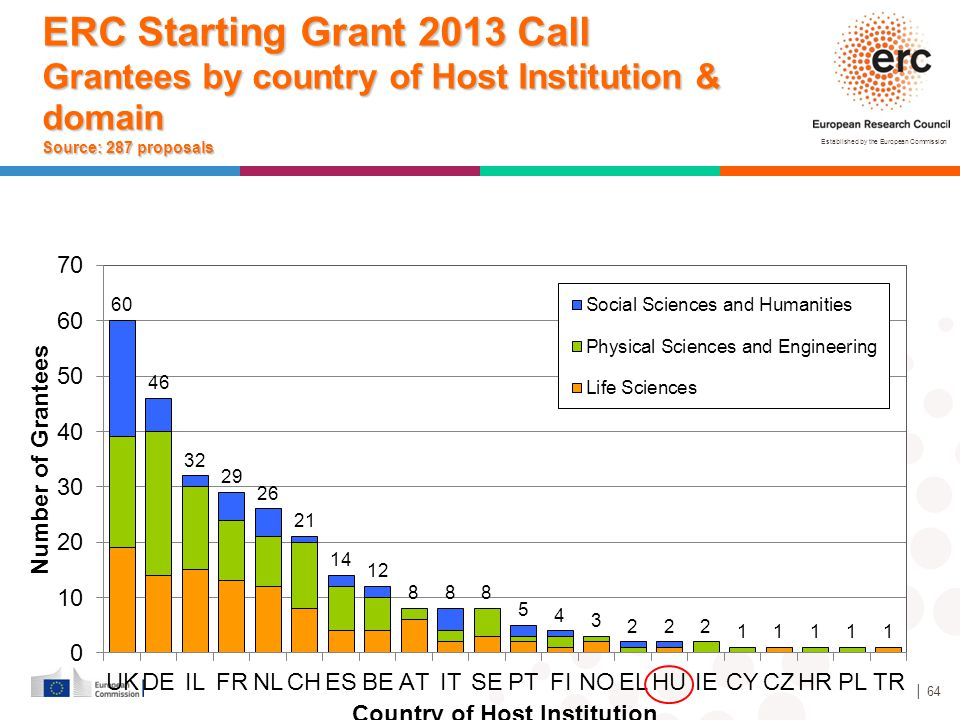 ERC Starting Grant 2013 Call Grantees by country of Host Institution & domain Source: 287 proposals