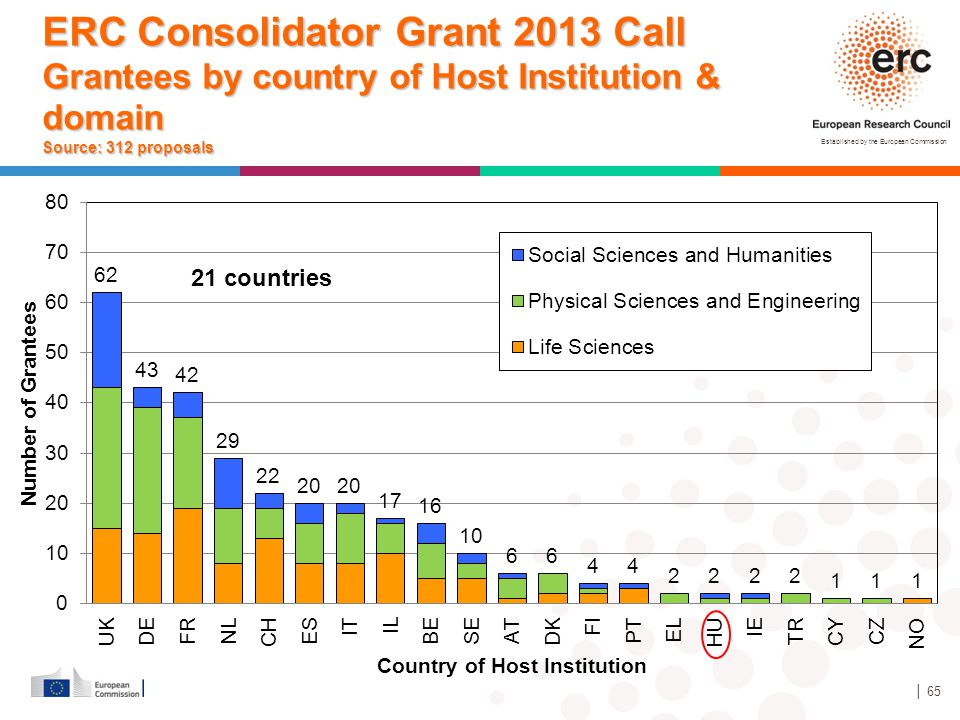 ERC Consolidator Grant 2013 Call Grantees by country of Host Institution & domain Source: 312 proposals