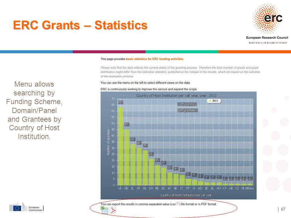 ERC Grants – Statistics