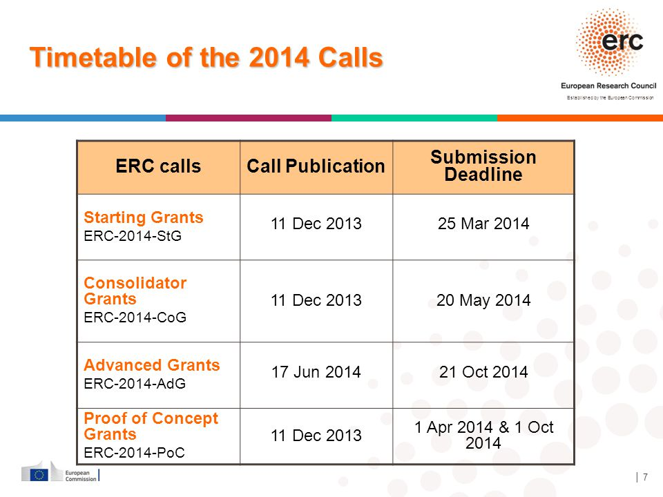 Timetable of the 2014 Calls ERC calls Call Publication