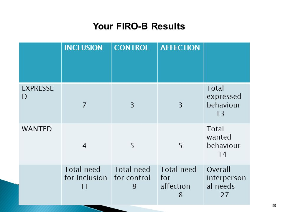 Your FIRO-B Results INCLUSION CONTROL AFFECTION EXPRESSED 7 3