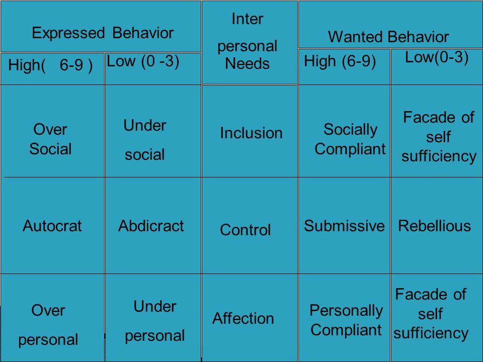 Facade of self sufficiency Under social Over Social Socially Compliant