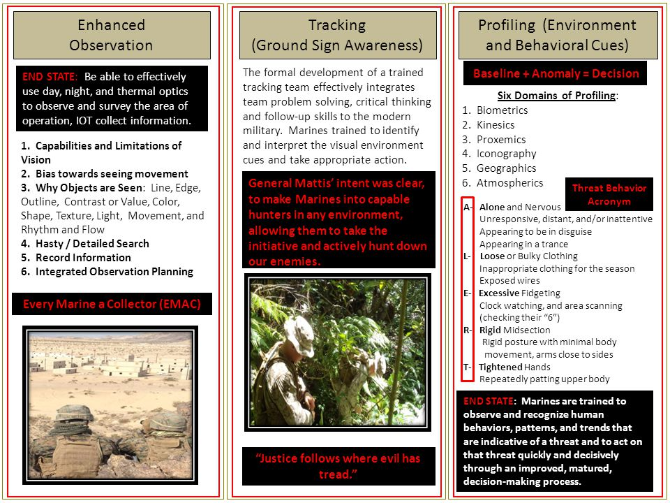 (Ground Sign Awareness) Enhanced Observation Profiling (Environment