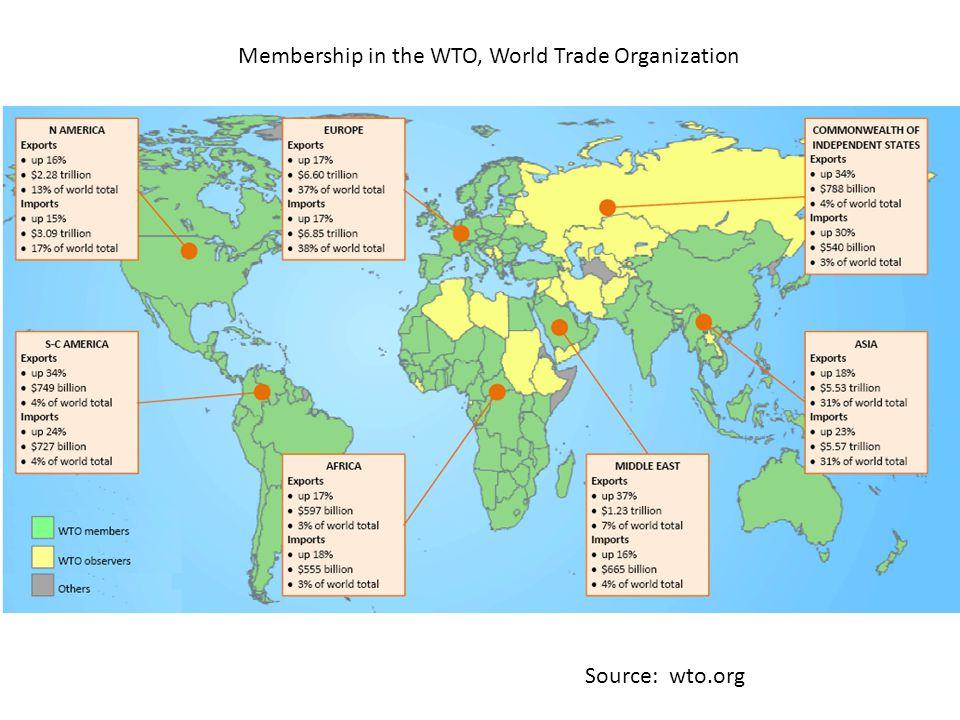 Membership in the WTO, World Trade Organization