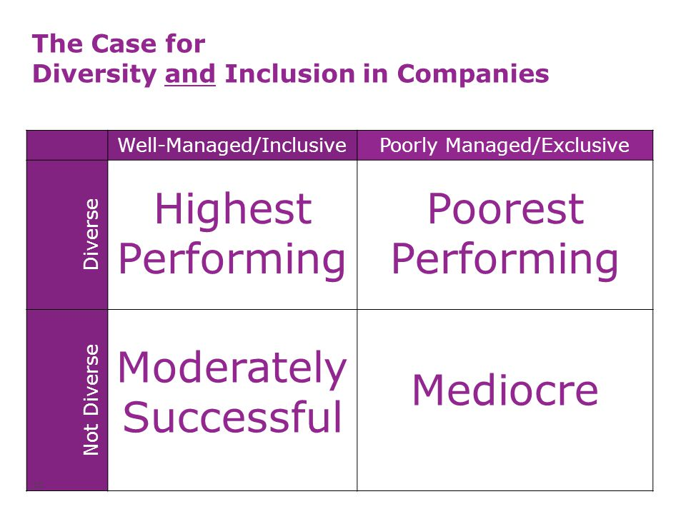 The Case for Diversity and Inclusion in Companies