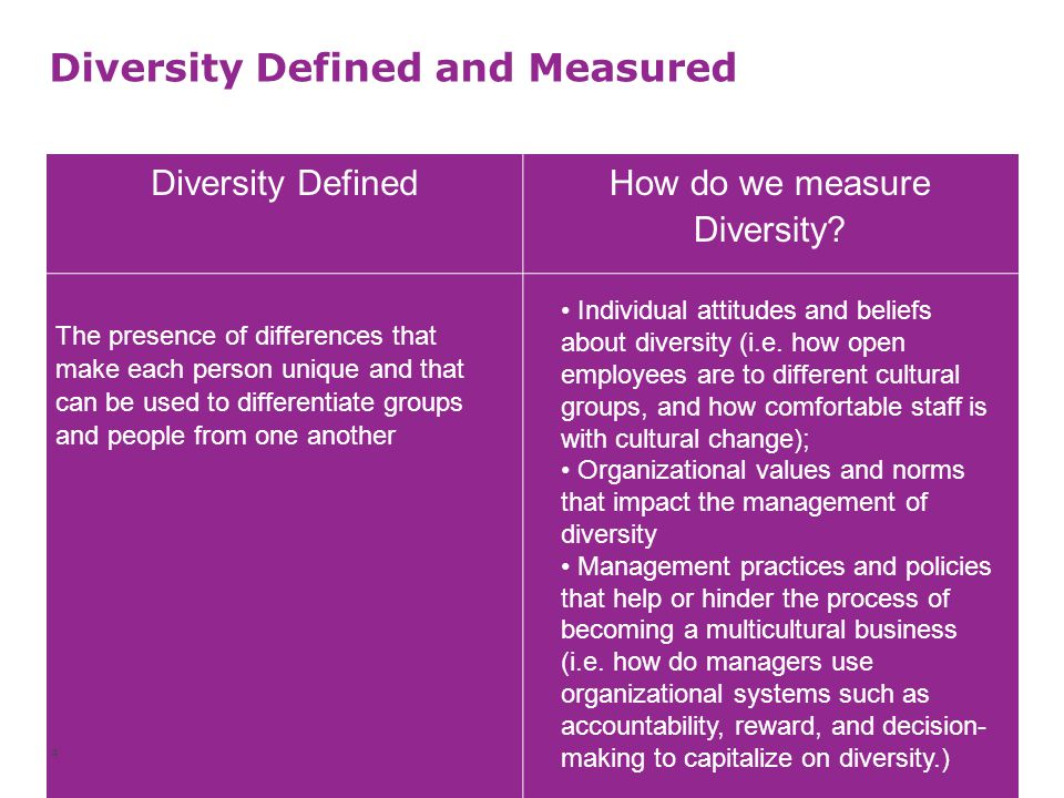 Diversity Defined and Measured