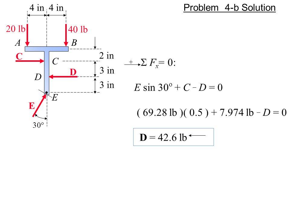 4 in 4 in. Problem 4-b Solution. 20 lb. 40 lb. A. B. C. 2 in. C. + S Fx= 0: E sin 30o + C _ D = 0.
