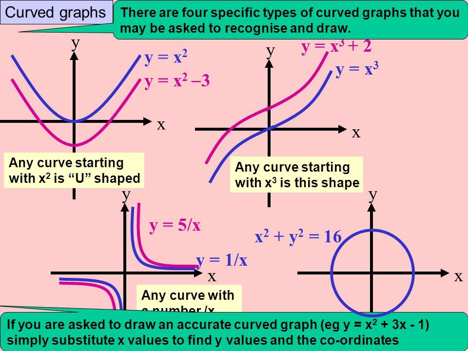 y x y = x3 + 2 y x y = x2 y = x3 y = x2 3 y x y x y = 5/x y = 1/x
