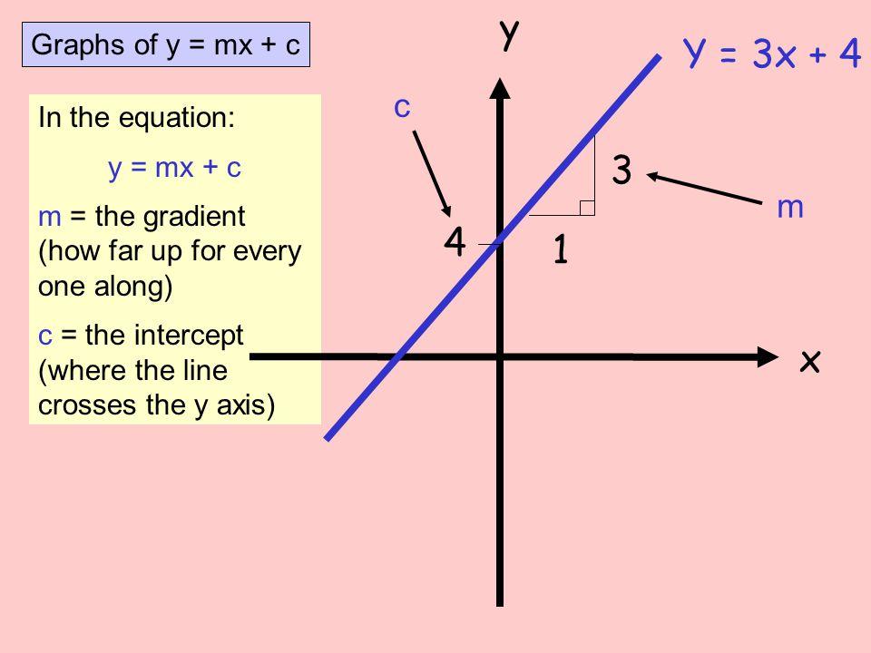 y Y = 3x + 4 3 4 1 x c m Graphs of y = mx + c In the equation: