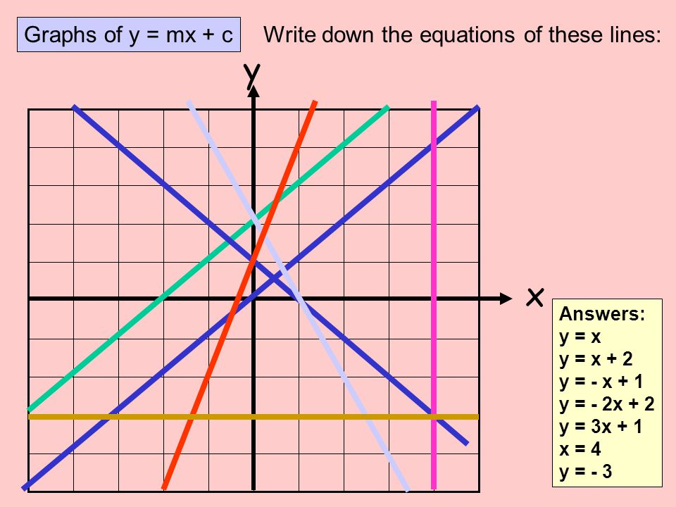 y x Graphs of y = mx + c Write down the equations of these lines:
