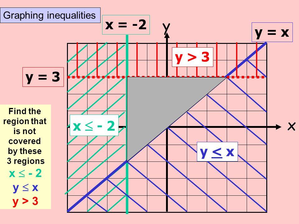 y x x = -2 y = x y > 3 y = 3 x  - 2 y < x x  - 2 y  x