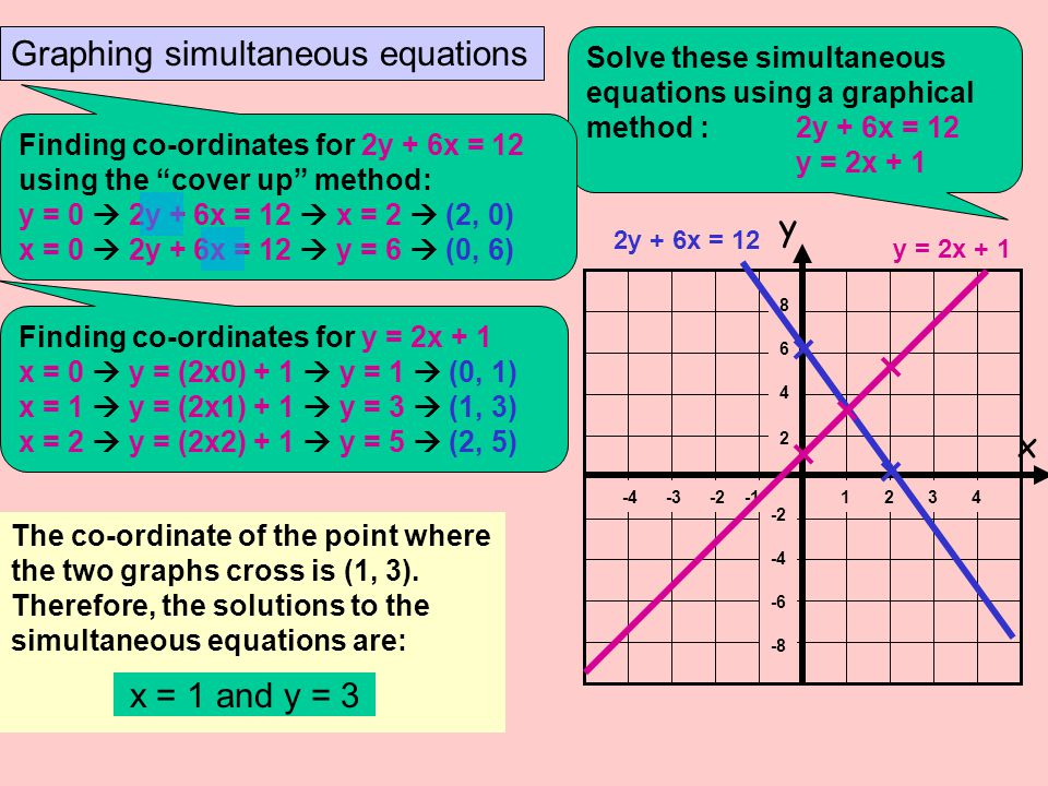 Graphing simultaneous equations