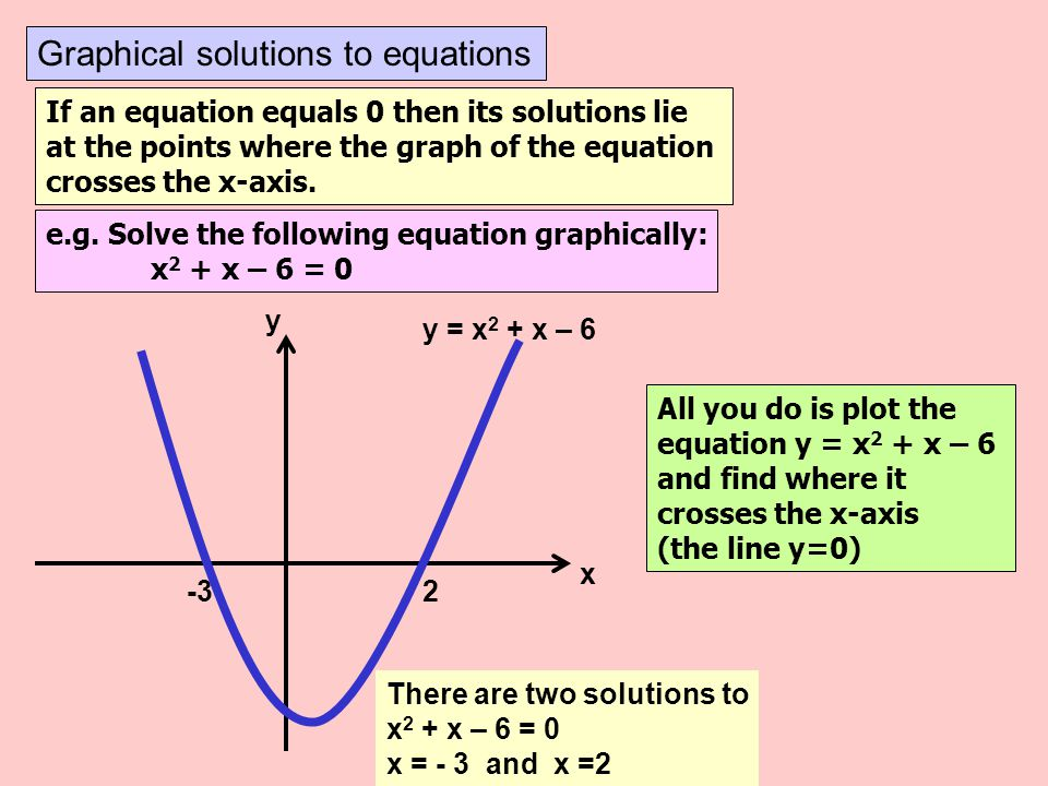 Graphical solutions to equations