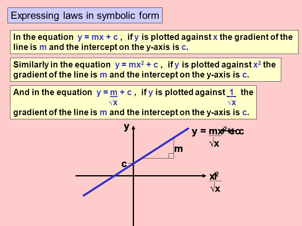 Expressing laws in symbolic form