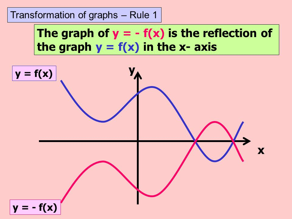 The graph of y = - f(x) is the reflection of