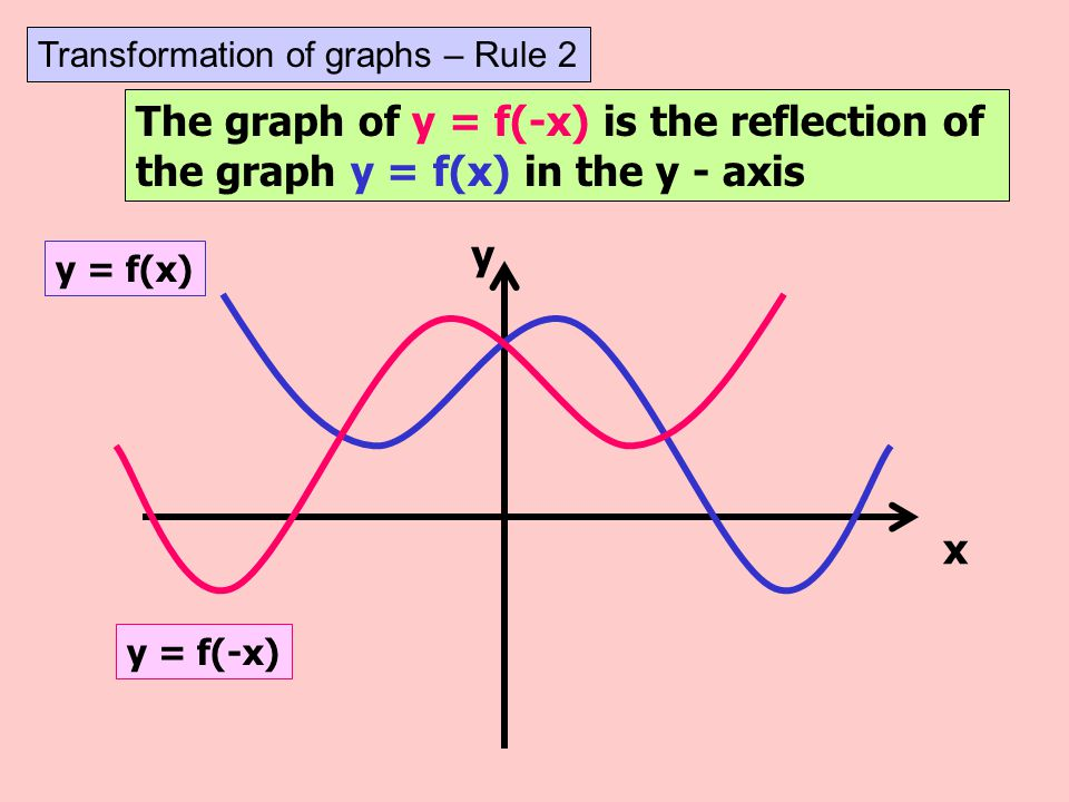 The graph of y = f(-x) is the reflection of